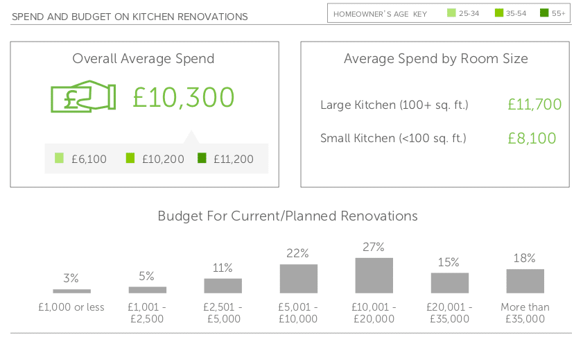 Kitchen Spend and Budget