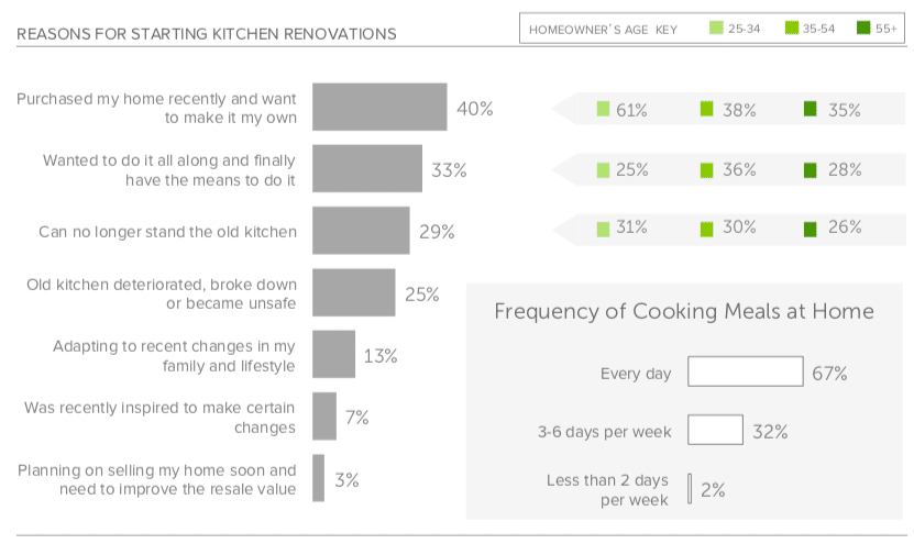 Reasons for getting a new kitchen