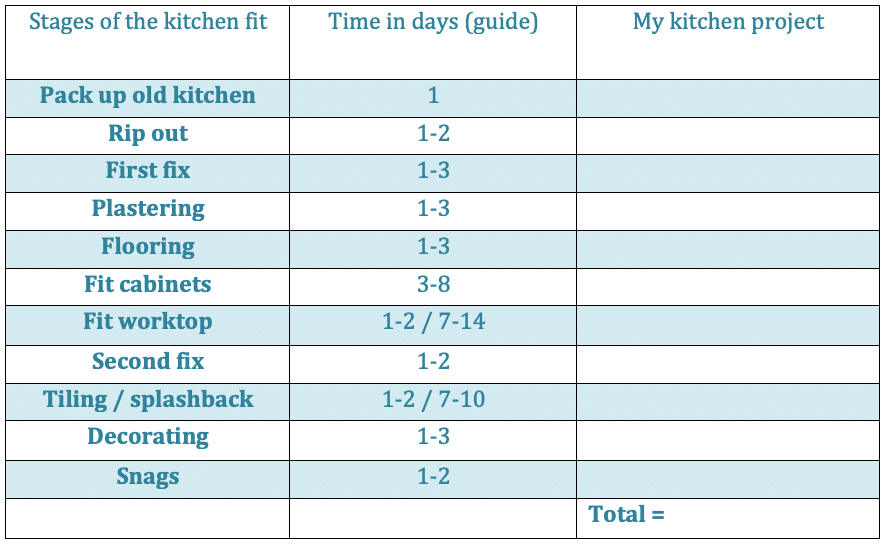 How long does it take to fit a kitchen - time guide