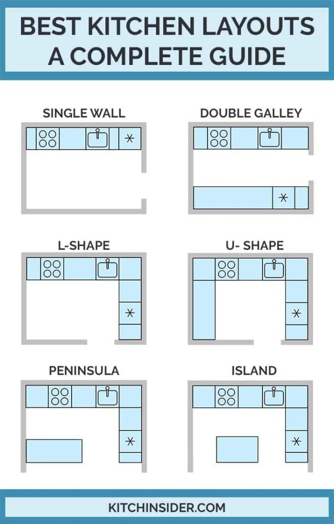 Best Kitchen Layouts A Complete Guide To Design Kitchinsider