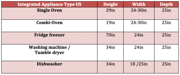 Standard kitchen integrated appliance dimensions usa